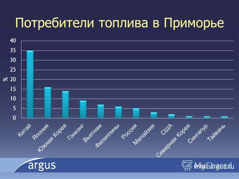 Потребители топлива в Приморье
