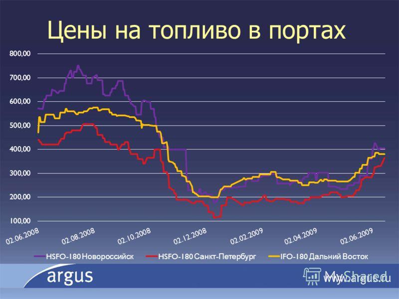 Цены на топливо в портах