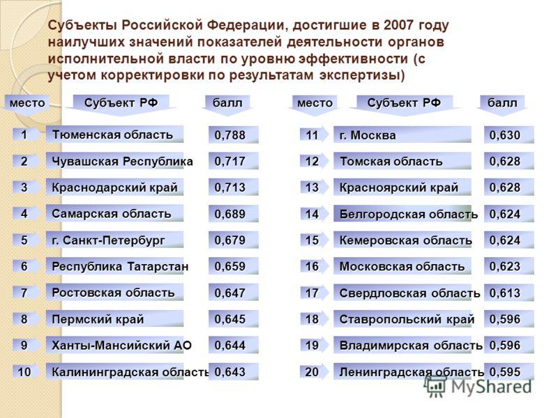 Субъекты Российской Федерации, достигшие в 2007 году наилучших значений показателей деятельности органов исполнительной власти по уровню эффективности (с учетом корректировки по результатам экспертизы) 0,630 0,628 0,628 0,624 0,624 0,623 0,613 0,596
