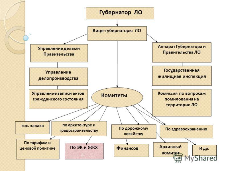 Презентация на тему Отчет по практике Подготовили студентки  4 Управление делами Правительства
