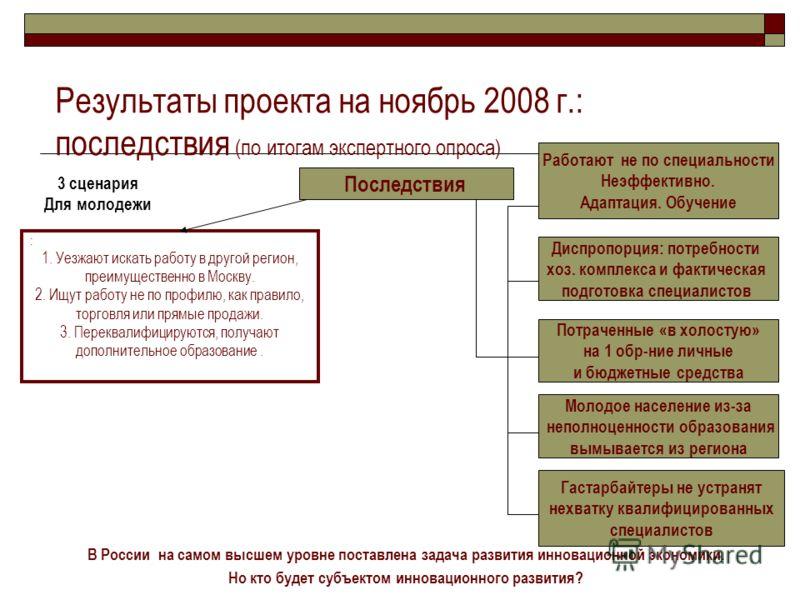 Результаты проекта на ноябрь 2008 г.: последствия (по итогам экспертного опроса) : 1. Уезжают искать работу в другой регион, преимущественно в Москву. 2. Ищут работу не по профилю, как правило, торговля или прямые продажи. 3. Переквалифицируются, пол