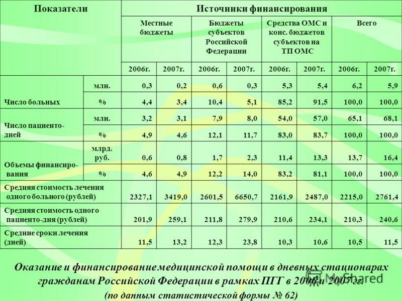 Оказание и финансирование медицинской помощи в дневных стационарах гражданам Российской Федерации в рамках ПГГ в 2006 и 2007 гг. (по данным статистической формы 62) ПоказателиИсточники финансирования Местные бюджеты Бюджеты субъектов Российской Федер