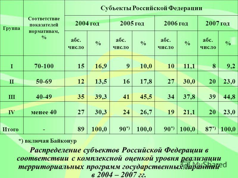 Распределение субъектов Российской Федерации в соответствии с комплексной оценкой уровня реализации территориальных программ государственных гарантий в 2004 – 2007 гг. Группа Соответствие показателей нормативам, % Субъекты Российской Федерации 2004 г