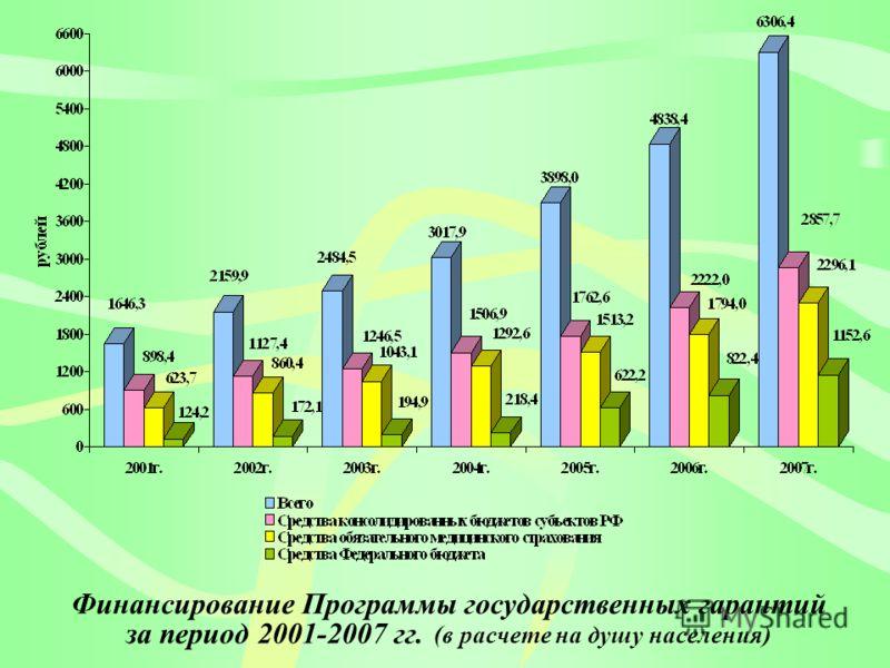 Финансирование Программы государственных гарантий за период 2001-2007 гг. (в расчете на душу населения)