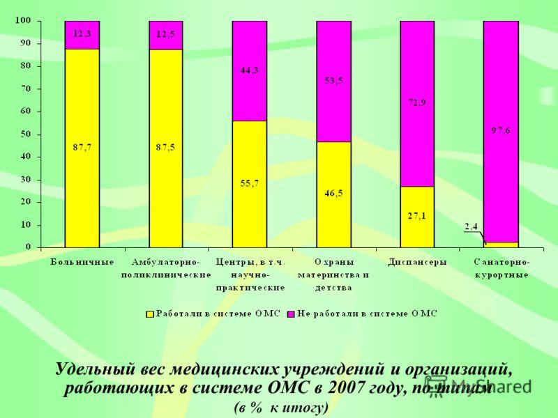 Удельный вес медицинских учреждений и организаций, работающих в системе ОМС в 2007 году, по типам (в % к итогу)