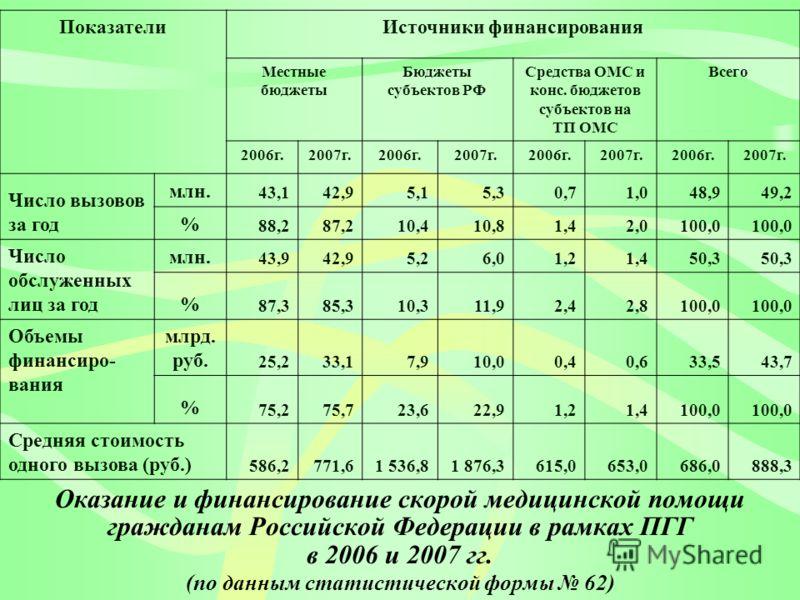 Оказание и финансирование скорой медицинской помощи гражданам Российской Федерации в рамках ПГГ в 2006 и 2007 гг. (по данным статистической формы 62) ПоказателиИсточники финансирования Местные бюджеты Бюджеты субъектов РФ Средства ОМС и конс. бюджето