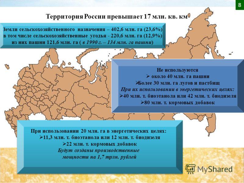 Территория России превышает 17 млн. кв. км Земли сельскохозяйственного назначения – 402,6 млн. га (23,6%) в том числе сельскохозяйственные угодья - 220,6 млн. га (12,9%) из них пашни 121,6 млн. га ( в 1990 г. – 134 млн. га пашни) Земли сельскохозяйст