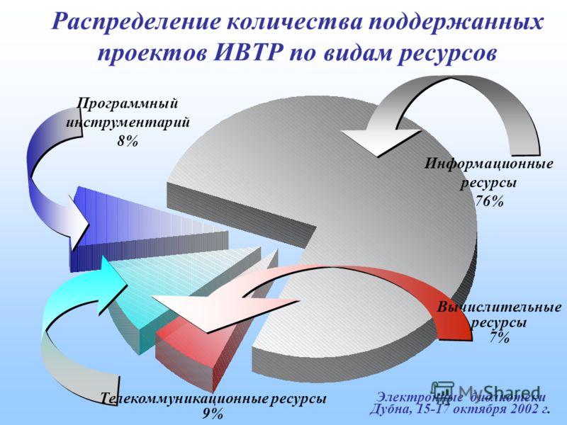 Электронные библиотеки Дубна, 15-17 октября 2002 г. Распределение количества поддержанных проектов ИВТР по видам ресурсов Вычислительные ресурсы 7% Информационные ресурсы 76% Программный инструментарий 8% Телекоммуникационные ресурсы 9%