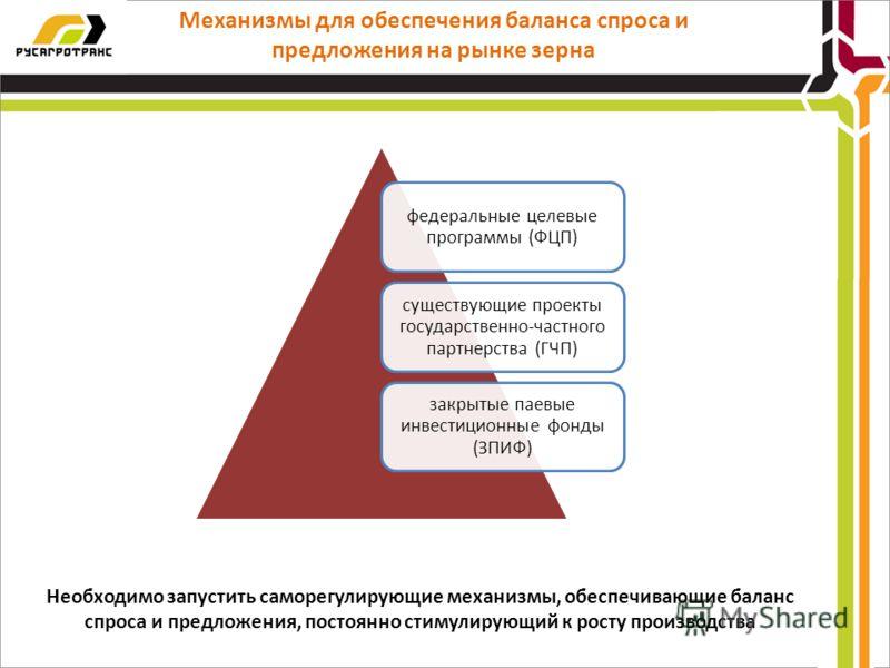 Механизмы для обеспечения баланса спроса и предложения на рынке зерна федеральные целевые программы (ФЦП) существующие проекты государственно-частного партнерства (ГЧП) закрытые паевые инвестиционные фонды (ЗПИФ) Необходимо запустить саморегулирующие