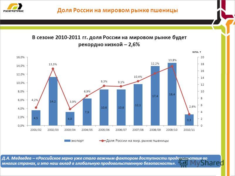 Доля России на мировом рынке пшеницы Д.А. Медведев – «Российское зерно уже стало важным фактором доступности продовольствия во многих странах, и это наш вклад в глобальную продовольственную безопасность». В сезоне 2010-2011 гг. доля России на мировом