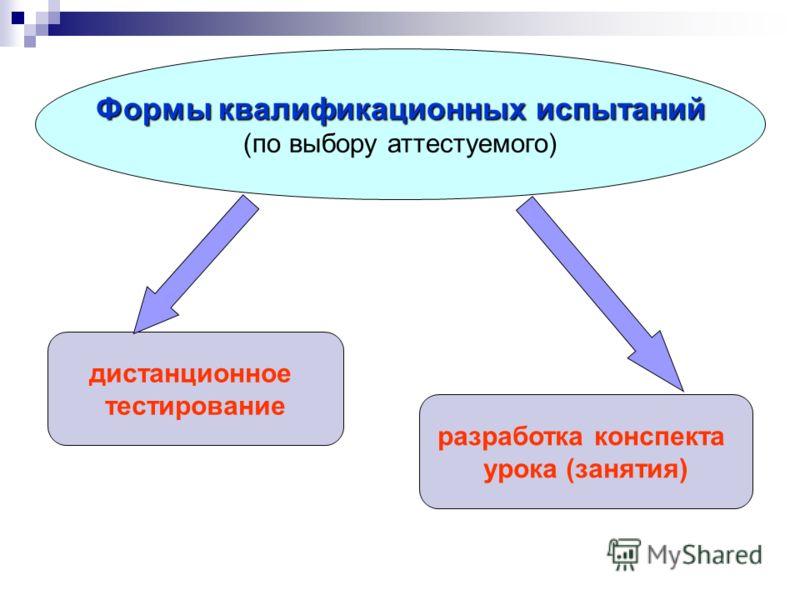 дистанционное тестирование разработка конспекта урока (занятия) Формы квалификационных испытаний Формы квалификационных испытаний (по выбору аттестуемого)