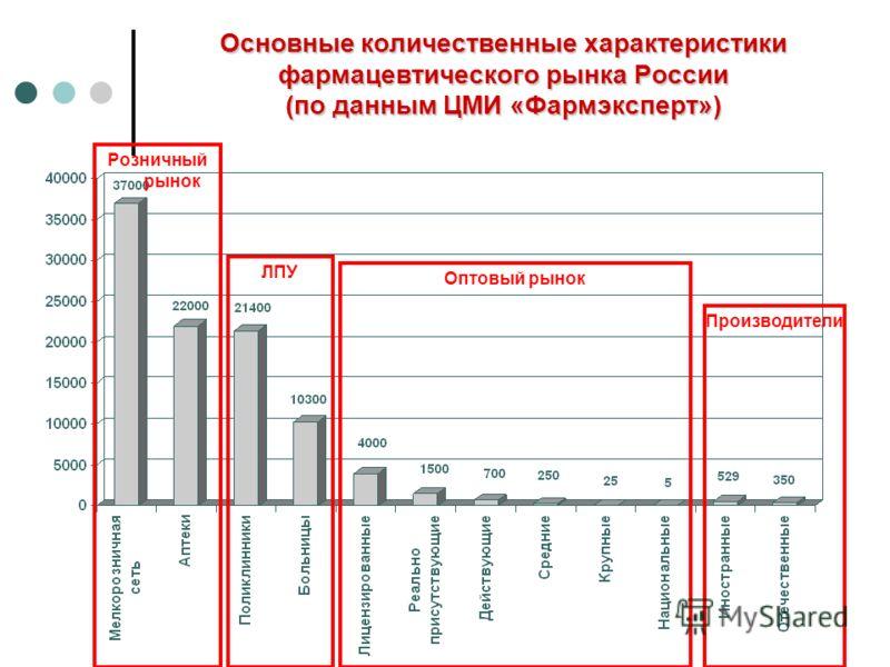 Основные количественные характеристики фармацевтического рынка России (по данным ЦМИ «Фармэксперт») Розничный рынок ЛПУ Оптовый рынок Производители