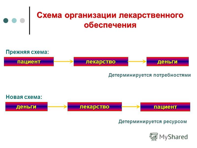 Схема организации лекарственного обеспечения Прежняя схема: деньги пациент лекарство Новая схема: Детерминируется ресурсом деньгипациентлекарство Детерминируется потребностями