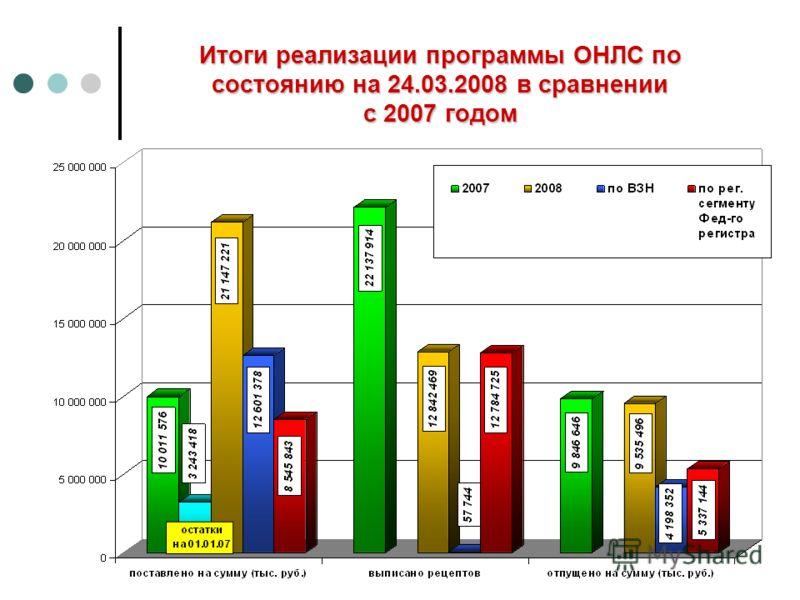 Итоги реализации программы ОНЛС по состоянию на 24.03.2008 в сравнении с 2007 годом