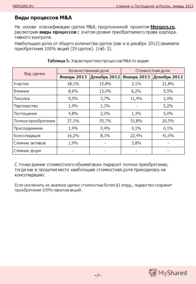 -7--7- Виды процессов M&A На основе классификации сделок M&A, предложенной проектом Mergers.ru, рассмотрим виды процессов с учетом уровня приобретаемого права корпора- тивного контроля. Наибольшую долю от общего количества сделок (как и в декабре 201