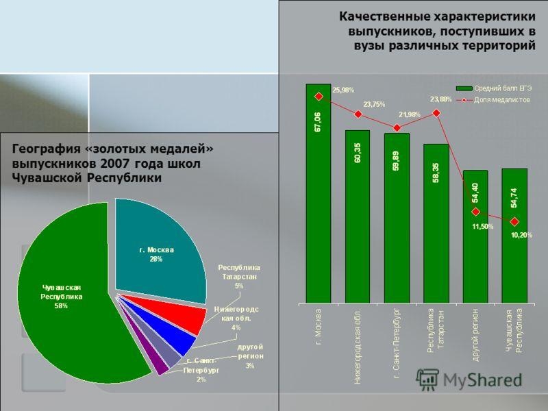 Качественные характеристики выпускников, поступивших в вузы различных территорий География «золотых медалей» выпускников 2007 года школ Чувашской Республики