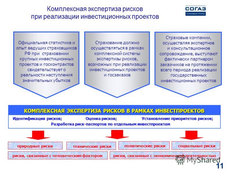 11 Комплексная экспертиза рисков при реализации инвестиционных проектов Идентификация рисков; Оценка рисков; Установление приоритетов рисков; Идентификация рисков; Оценка рисков; Установление приоритетов рисков; Разработка риск-паспортов по отдельным