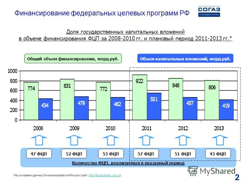 2 Финансирование федеральных целевых программ РФ Доля государственных капитальных вложений в объеме финансирования ФЦП за 2008-2010 гг. и плановый период 2011-2013 гг.* Количество ФЦП, реализуемых в указанный период 47 ФЦП Общий объем финансирования,