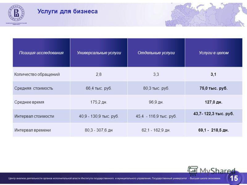 15 Услуги для бизнеса Позиция исследованияУниверсальные услугиОтдельные услугиУслуги в целом Количество обращений2,83,33,1 Средняя стоимость66,4 тыс. руб.80,3 тыс. руб.75,0 тыс. руб. Среднее время175,2 дн.96,9 дн.127,0 дн. Интервал стоимости40,9 - 13