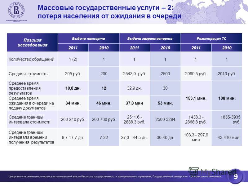9 Позиция исследования Выдача паспортаВыдача загранпаспортаРегистрация ТС 201120102011201020112010 Количество обращений1 (2)11111 Средняя стоимость205 руб.2002543,0 руб.25002099,5 руб.2043 руб. Среднее время предоставления результатов 10,8 дн.1232,9