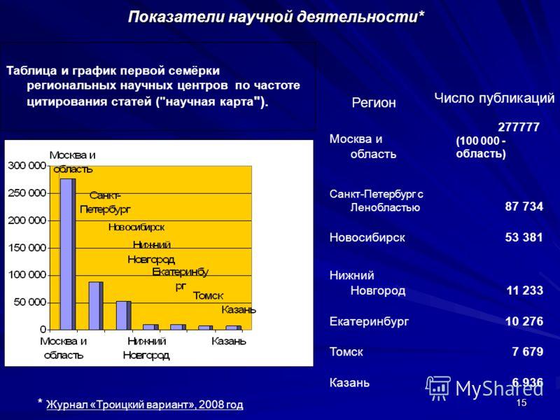 15 Показатели научной деятельности* Таблица и график первой семёрки региональных научных центров по частоте цитирования статей (
