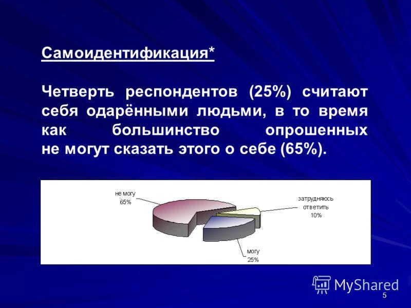 5 Самоидентификация* Четверть респондентов (25%) считают себя одарёнными людьми, в то время как большинство опрошенных не могут сказать этого о себе (65%).