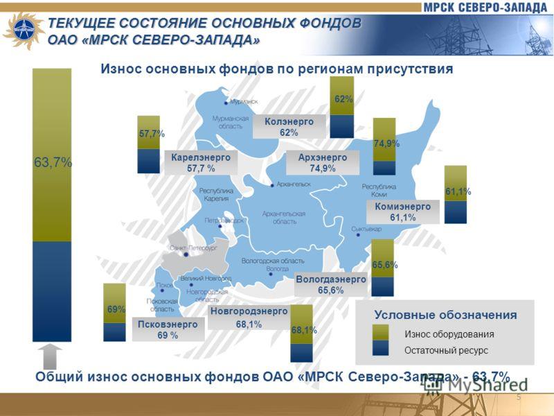5 ТЕКУЩЕЕ СОСТОЯНИЕ ОСНОВНЫХ ФОНДОВ ОАО «МРСК СЕВЕРО-ЗАПАДА» Износ основных фондов по регионам присутствия Архэнерго 74,9% Колэнерго 62% Карелэнерго 57,7 % Псковэнерго 69 % Новгородэнерго 68,1% Вологдаэнерго 65,6% Комиэнерго 61,1% 57,7% 74,9% 61,1% 6