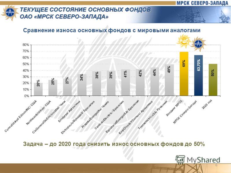6 Сравнение износа основных фондов с мировыми аналогами ТЕКУЩЕЕ СОСТОЯНИЕ ОСНОВНЫХ ФОНДОВ ОАО «МРСК СЕВЕРО-ЗАПАДА» Задача – до 2020 года снизить износ основных фондов до 50%