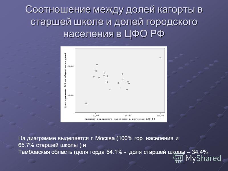 Соотношение между долей кагорты в старшей школе и долей городского населения в ЦФО РФ На диаграмме выделяется г. Москва (100% гор. населения и 65.7% старшей школы ) и Тамбовская область (доля горда 54.1% - доля старшей школы – 34.4%