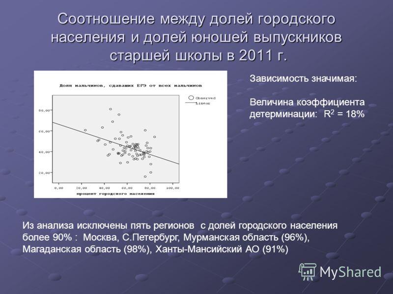 Соотношение между долей городского населения и долей юношей выпускников старшей школы в 2011 г. Из анализа исключены пять регионов с долей городского населения более 90% : Москва, С.Петербург, Мурманская область (96%), Магаданская область (98%), Хант