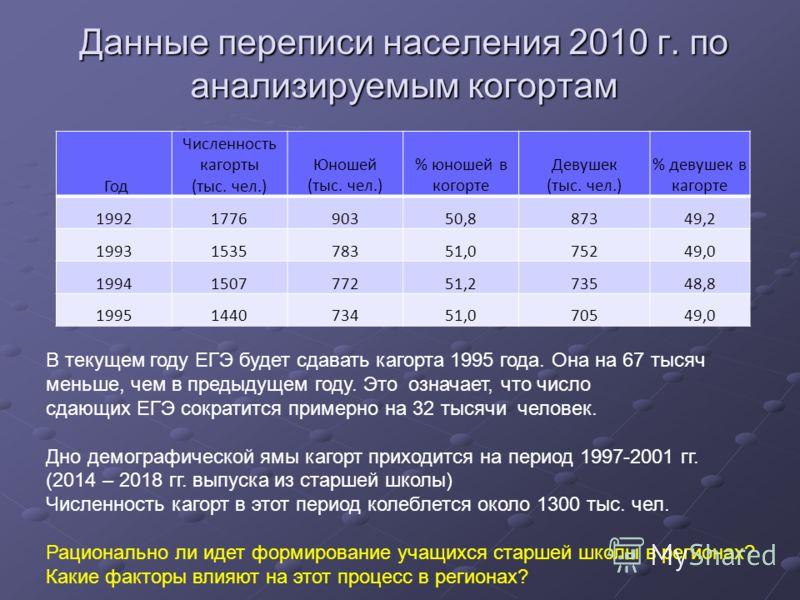 Данные переписи населения 2010 г. по анализируемым когортам Год Численность кагорты (тыс. чел.) Юношей (тыс. чел.) % юношей в когорте Девушек (тыс. чел.) % девушек в кагорте 1992177690350,887349,2 1993153578351,075249,0 1994150777251,273548,8 1995144