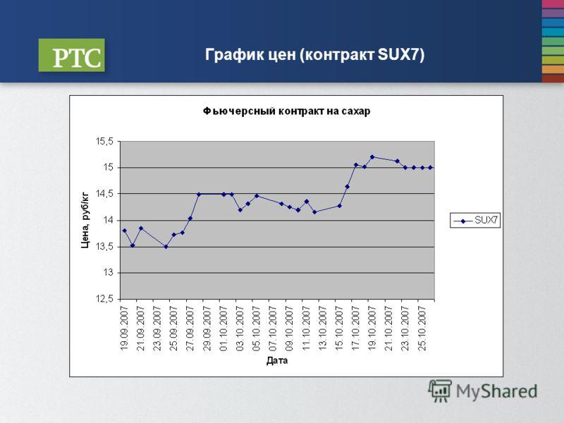 График цен (контракт SUX7)
