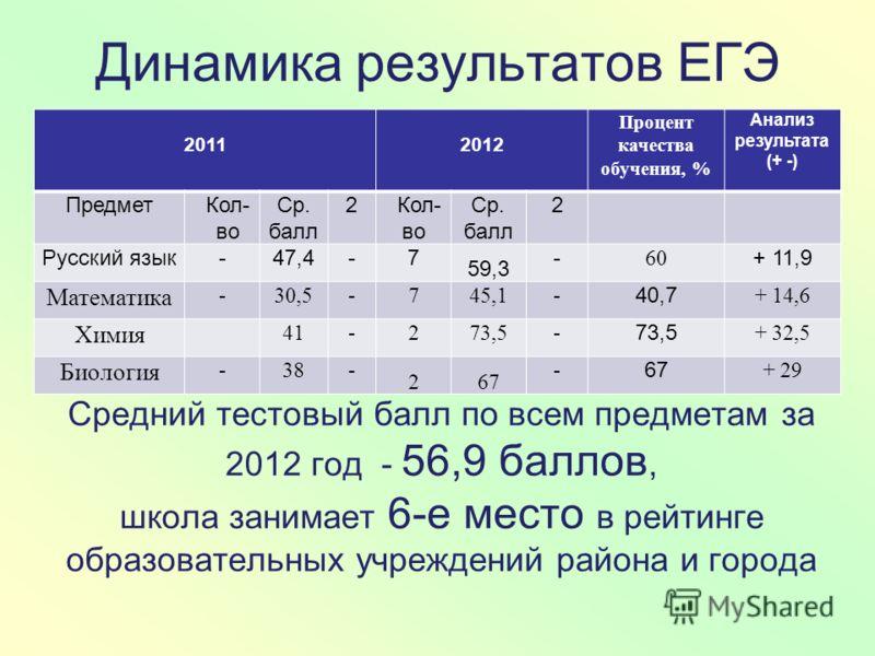 Динамика результатов ЕГЭ 20112012 Процент качества обучения, % Анализ результата (+ -) ПредметКол- во Ср. балл 2Кол- во Ср. балл 2 Русский язык-47,4-7 59,3 - 60 + 11,9 Математика -30,5-745,1- 40,7 + 14,6 Химия 41-273,5- + 32,5 Биология -38- 267 - + 2