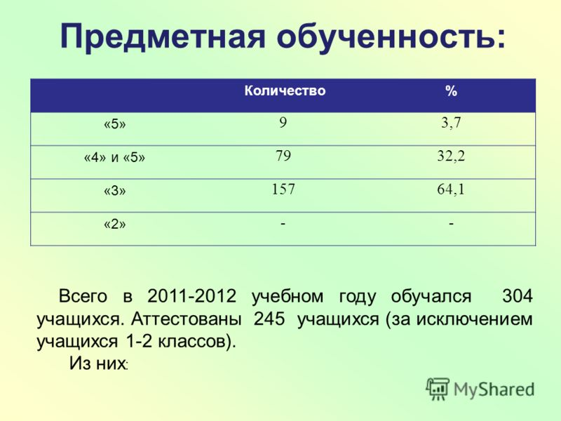 Предметная обученность: Количество% «5» 93,7 «4» и «5» 7932,2 «3» 15764,1 «2» -- Всего в 2011-2012 учебном году обучался 304 учащихся. Аттестованы 245 учащихся (за исключением учащихся 1-2 классов). Из них :