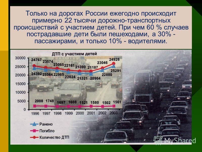 Только на дорогах России ежегодно происходит примерно 22 тысячи дорожно-транспортных происшествий с участием детей. При чем 60 % случаев пострадавшие дети были пешеходами, а 30% - пассажирами, и только 10% - водителями.
