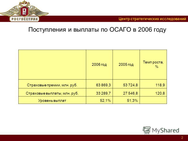 Центр стратегических исследований 2 Поступления и выплаты по ОСАГО в 2006 году 2006 год2005 год Темп роста, % Страховые премии, млн. руб.63 869,353 724,8118,9 Страховые выплаты, млн. руб.33 289,727 546,8120,8 Уровень выплат52,1%51,3%