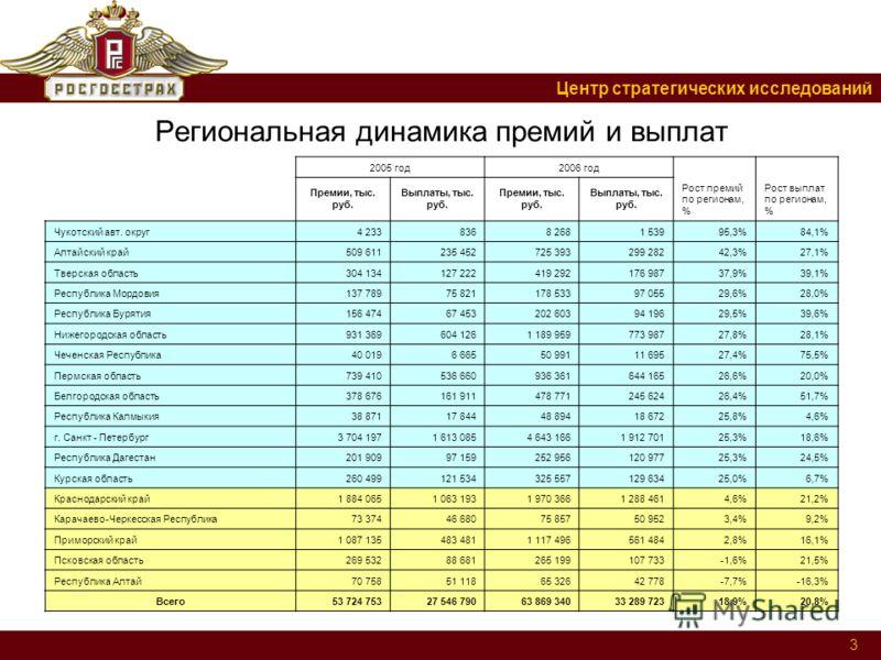 Центр стратегических исследований 3 Региональная динамика премий и выплат 2005 год2006 год Рост премий по регионам, % Рост выплат по регионам, % Премии, тыс. руб. Выплаты, тыс. руб. Премии, тыс. руб. Выплаты, тыс. руб. Чукотский авт. округ4 2338368 2