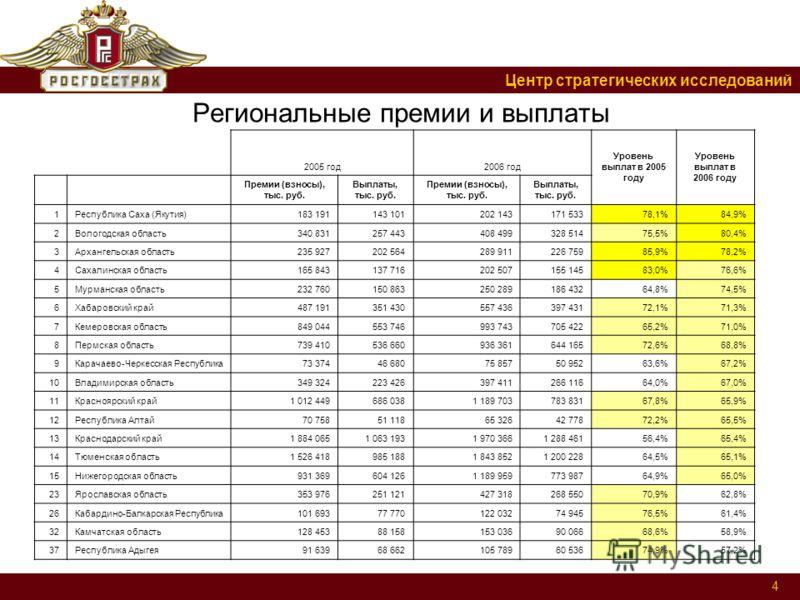 Центр стратегических исследований 4 Региональные премии и выплаты 2005 год2006 год Уровень выплат в 2005 году Уровень выплат в 2006 году Премии (взносы), тыс. руб. Выплаты, тыс. руб. Премии (взносы), тыс. руб. Выплаты, тыс. руб. 1Республика Саха (Яку