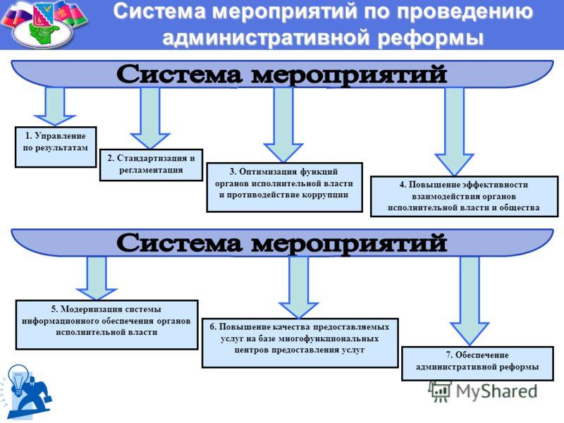 Система мероприятий по проведению административной реформы 1. Управление по результатам 2. Стандартизация и регламентация 3. Оптимизация функций органов исполнительной власти и противодействие коррупции 4. Повышение эффективности взаимодействия орган