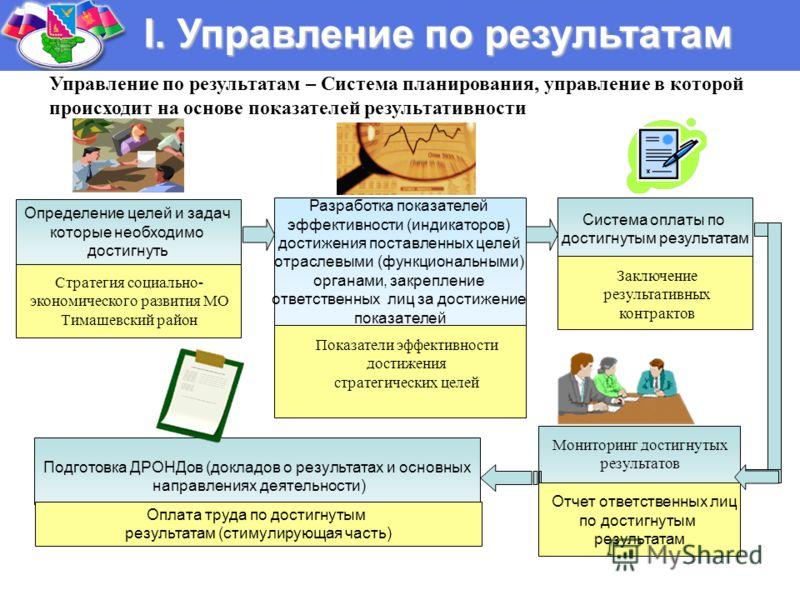 I. Управление по результатам Определение целей и задач которые необходимо достигнуть Стратегия социально- экономического развития МО Тимашевский район Разработка показателей эффективности (индикаторов) достижения поставленных целей отраслевыми (функц