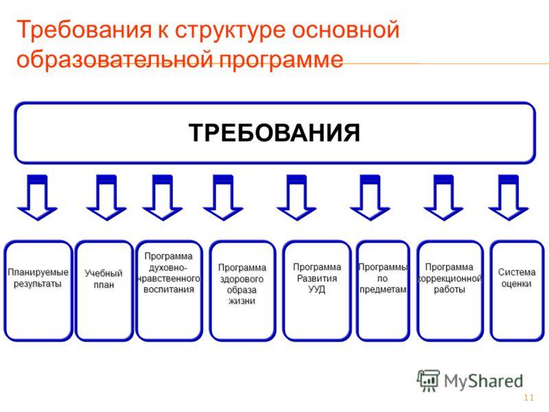 11 Требования к структуре основной образовательной программе ТРЕБОВАНИЯ ПланируемыерезультатыПрограммаздоровогообразажизниУчебныйпланПрограммаРазвитияУУДПрограммадуховно-нравственноговоспитанияПрограммыпопредметамПрограммакоррекционнойработыСистемаоц