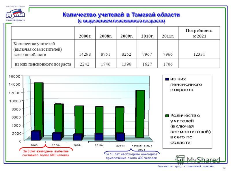 12 Комитет по труду и социальной политике 2000г.2008г.2009г.2010г.2011г. Потребность к 2021 Количество учителей (включая совместителей) всего по области14298875182527967796612331 из них пенсионного возраста2242 1746139616271706 Количество учителей в