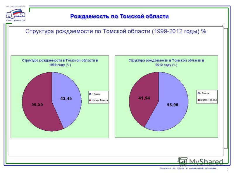 7 Комитет по труду и социальной политике Рождаемость по Томской области