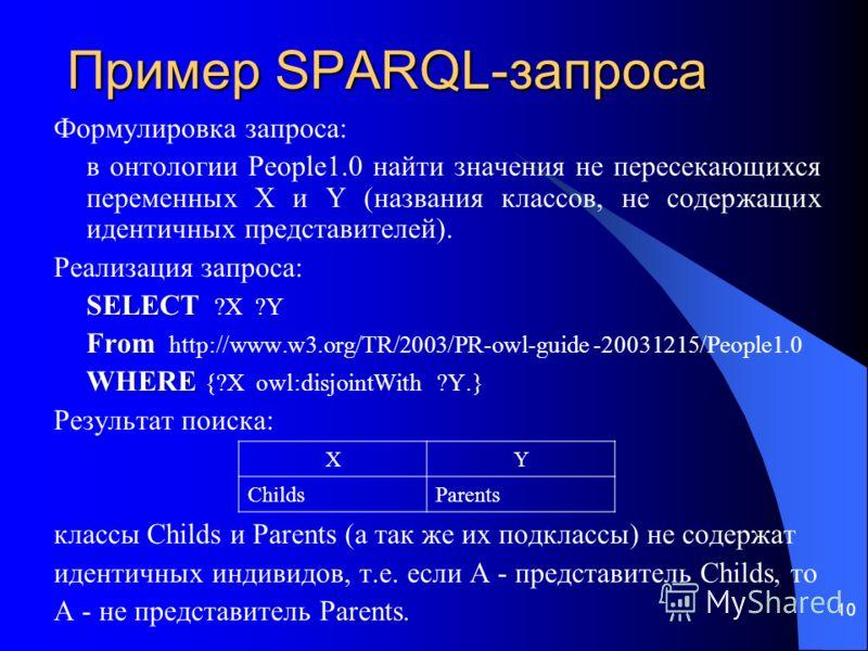 Пример SPARQL-запроса Формулировка запроса: в онтологии People1.0 найти значения не пересекающихся переменных X и Y (названия классов, не содержащих идентичных представителей). Реализация запроса: SELECT SELECT ?X ?Y From From http://www.w3.org/TR/20