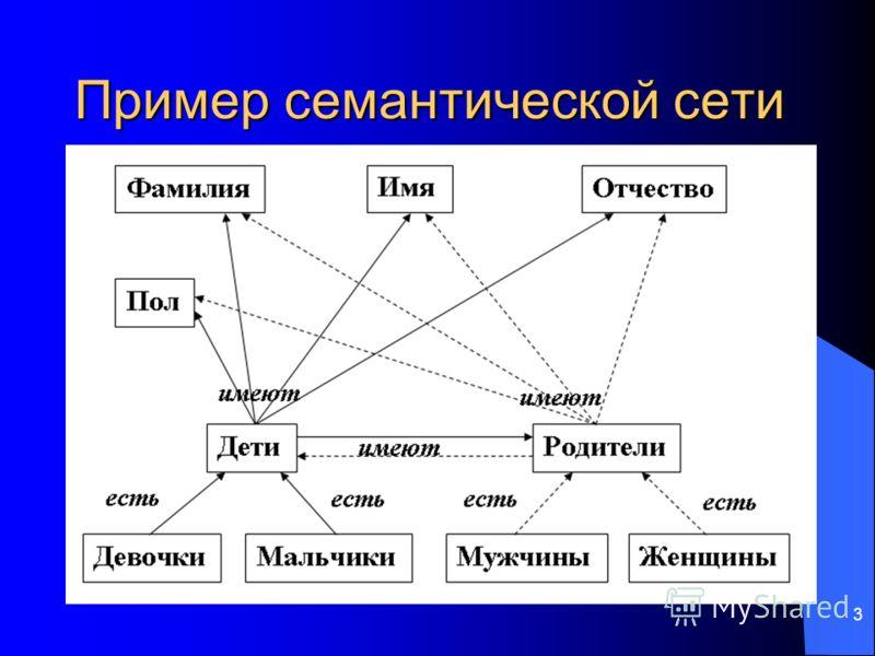 3 Пример семантической сети