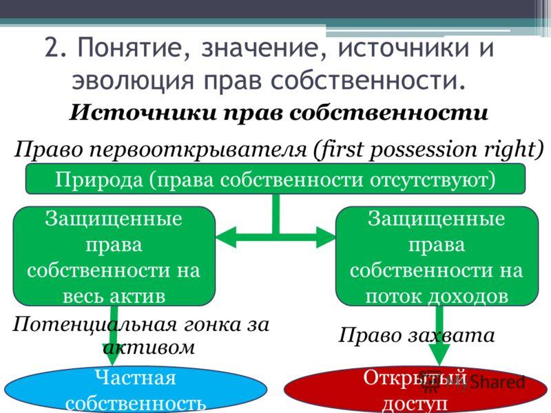 2. Понятие, значение, источники и эволюция прав собственности. Источники прав собственности Право первооткрывателя (first possession right) Природа (права собственности отсутствуют) Защищенные права собственности на весь актив Защищенные права собств