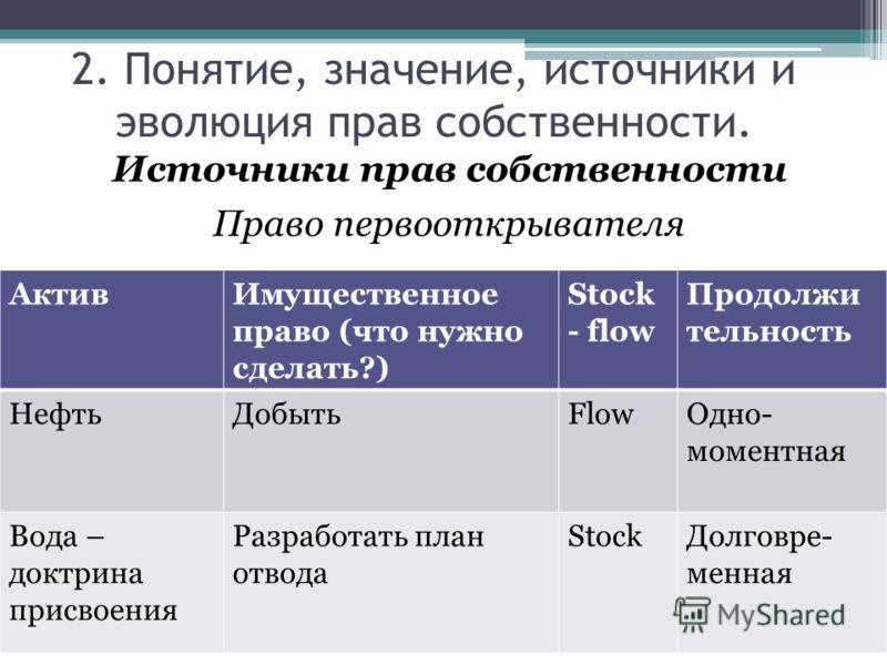 Источники прав собственности Право первооткрывателя 2. Понятие, значение, источники и эволюция прав собственности. АктивИмущественное право (что нужно сделать?) Stock - flow Продолжи тельность НефтьДобытьFlowОдно- моментная Вода – доктрина присвоения