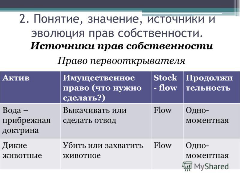 Источники прав собственности Право первооткрывателя 2. Понятие, значение, источники и эволюция прав собственности. АктивИмущественное право (что нужно сделать?) Stock - flow Продолжи тельность Вода – прибрежная доктрина Выкачивать или сделать отвод F