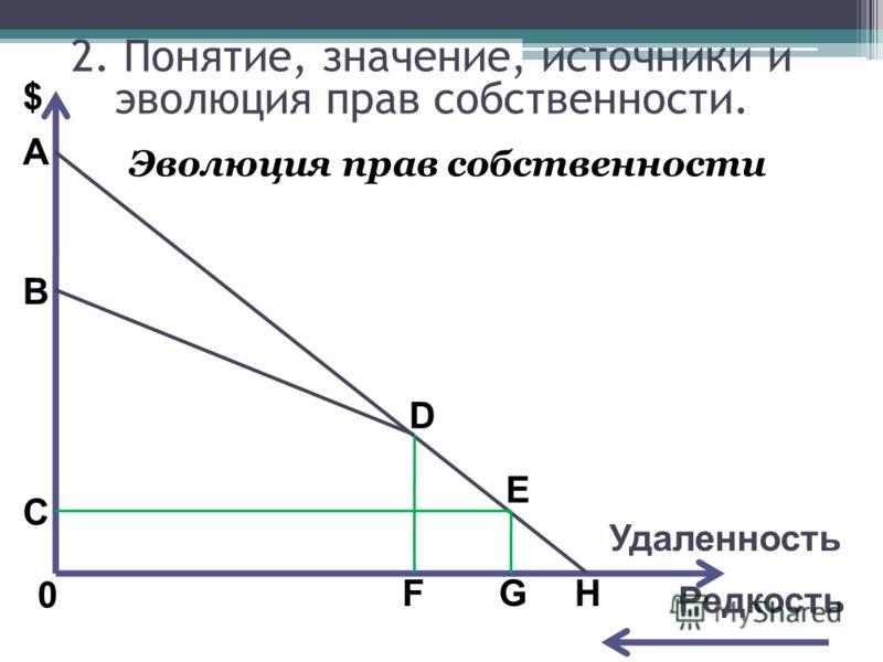 A $ B C 0 D E FGH Редкость Эволюция прав собственности 2. Понятие, значение, источники и эволюция прав собственности. Удаленность