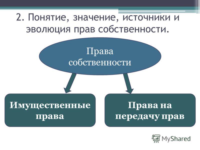 Права собственности Имущественные права Права на передачу прав 2. Понятие, значение, источники и эволюция прав собственности.